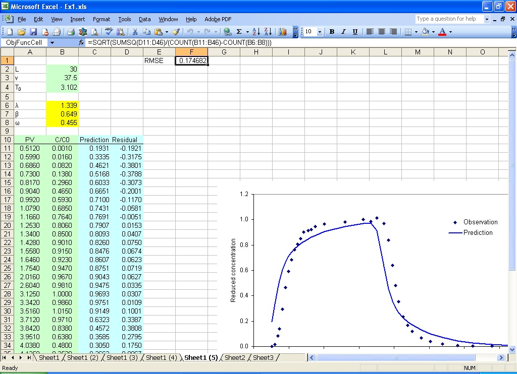 CxtfitExcel  A Data Analysis Tool For Lab And Field Tracer